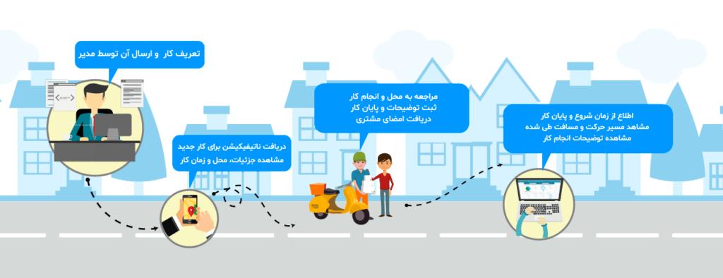 سیتی ترکر - رهگیری، رصد و مدیریت کارهای کارکنان و پرسنل متحرک در سطح شهر